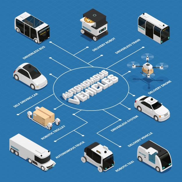 Is autonomous driving safe?
