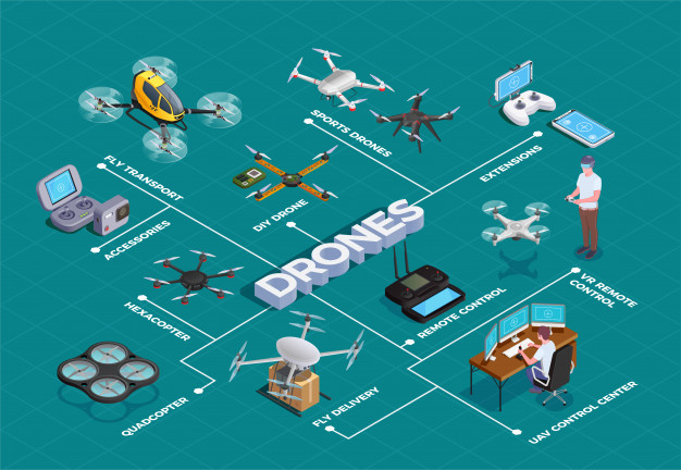 How does drone technology work?